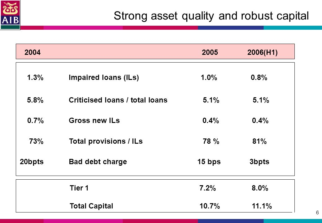 6 Strong asset quality and robust capital (H1) 1.3%Impaired loans (ILs) 1.0% 0.8% 5.8%Criticised loans / total loans 5.1% 5.1% 0.7%Gross new ILs 0.4% 0.4% 73%Total provisions / ILs 78 % 81% 20bptsBad debt charge 15 bps 3bpts Tier 17.2% 8.0% Total Capital10.7% 11.1%