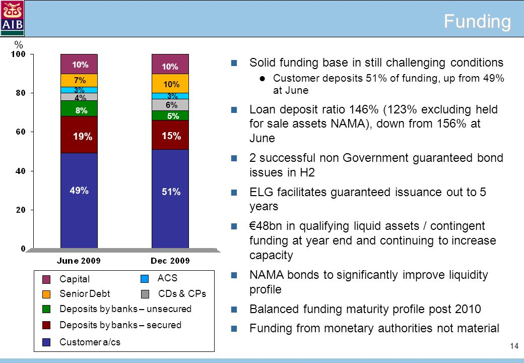 14 Funding Solid funding base in still challenging conditions Customer deposits 51% of funding, up from 49% at June Loan deposit ratio 146% (123% excluding held for sale assets NAMA), down from 156% at June 2 successful non Government guaranteed bond issues in H2 ELG facilitates guaranteed issuance out to 5 years 48bn in qualifying liquid assets / contingent funding at year end and continuing to increase capacity NAMA bonds to significantly improve liquidity profile Balanced funding maturity profile post 2010 Funding from monetary authorities not material % 49% 19% 4% 3% 8% 7% 10% 51% 15% 6% 3% 5% 10% Senior Debt Capital Deposits by banks – unsecured Deposits by banks – secured Customer a/cs ACS CDs & CPs