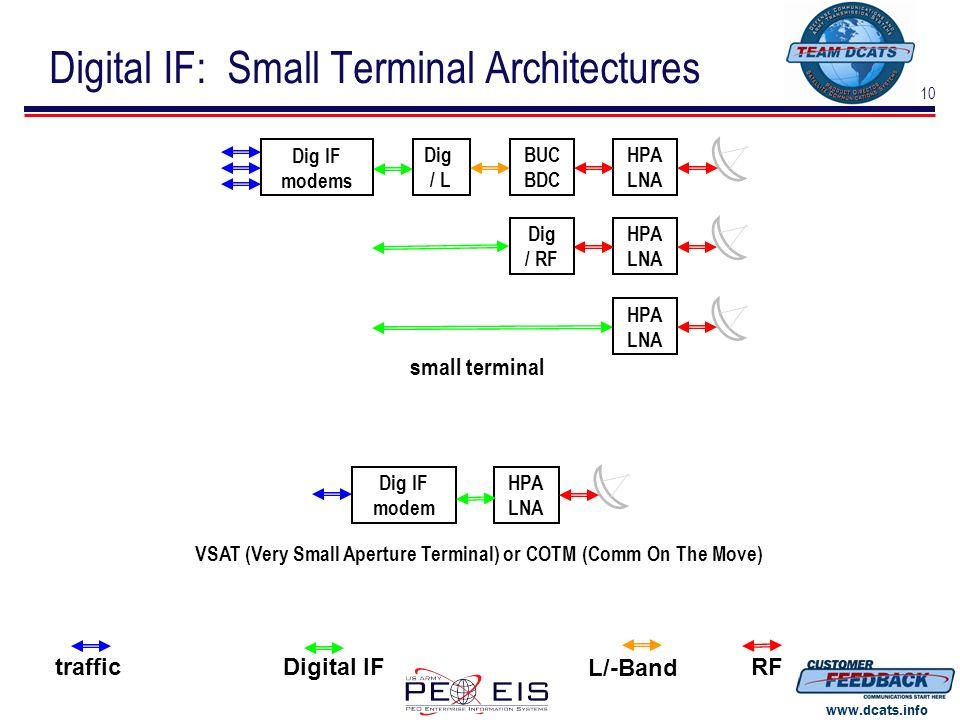 10 www.dcats.info traffic L/-Band RFDigital IF HPA LNA Dig IF modems HPA LNA BUC BDC Dig / L Dig IF modem small terminal VSAT (Very Small Aperture Ter