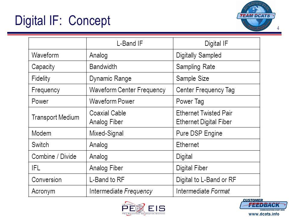 4 www.dcats.info Digital IF: Concept L-Band IFDigital IF WaveformAnalogDigitally Sampled CapacityBandwidthSampling Rate FidelityDynamic RangeSample Si