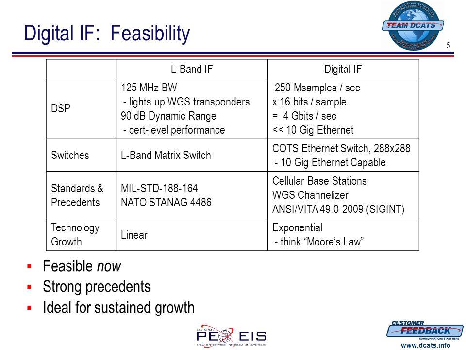 5 www.dcats.info Digital IF: Feasibility L-Band IFDigital IF DSP 125 MHz BW - lights up WGS transponders 90 dB Dynamic Range - cert-level performance