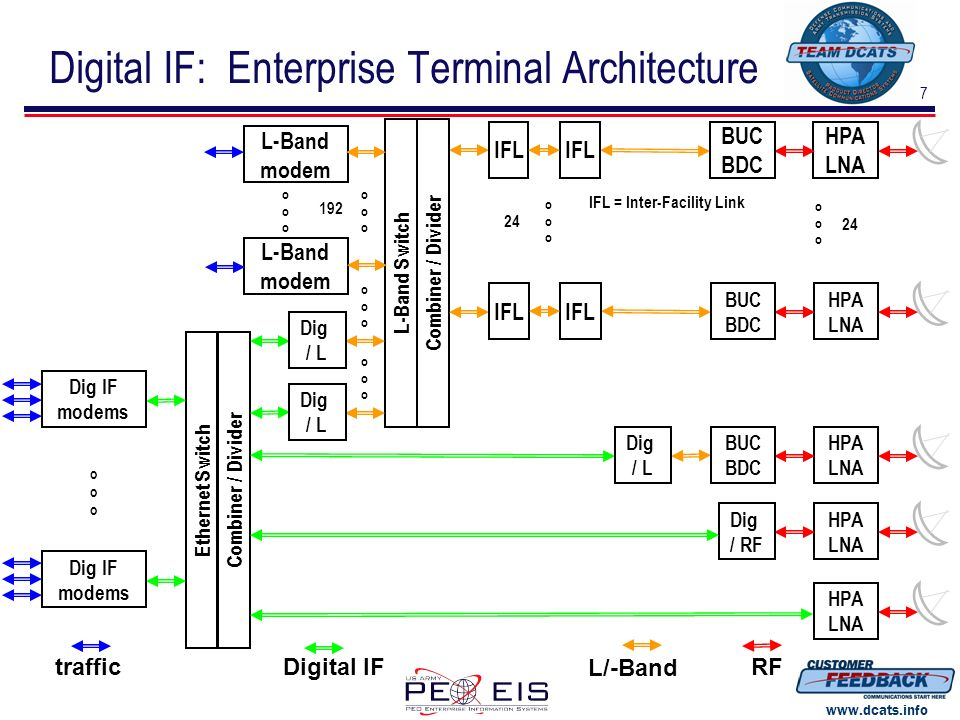 8 www.dcats.info Digital IF: Enterprise Terminal Cost-Benefit modems through block conversionL-Band IFDigital IF Modems, 192 each$1,920,000$ 960,000 Switch Matrix Combiner/Divider, 192x24$3,200,000 Ethernet Switch, 288 x 288, 2 each$ 200,000 Digital Combiner/Dividers, 24 each$ 240,000 Digital / L-band Converters, 24 each$ 600,000 Coax Cables, L-band Amps$ 50,000 Totals, modems to RF$5,170,000$2,050,000 Assumptions Significant components only Modem cost is half Modem conversion cost is trivial Ethernet Switch – layer 1 – quoted Digital combiner/dividers $10k / aggregate Digital / L-band Converters $25k per pair All are conservative Conclusions Save > $3M / terminal, incl modems Save > $1M / terminal sinking modem cost Conservative; yet to consider IFLs Future insertions Performance burdens Facility burdens