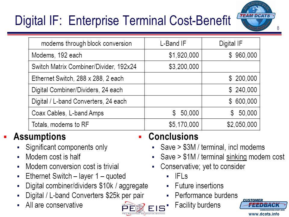 8 www.dcats.info Digital IF: Enterprise Terminal Cost-Benefit modems through block conversionL-Band IFDigital IF Modems, 192 each$1,920,000$ 960,000 S