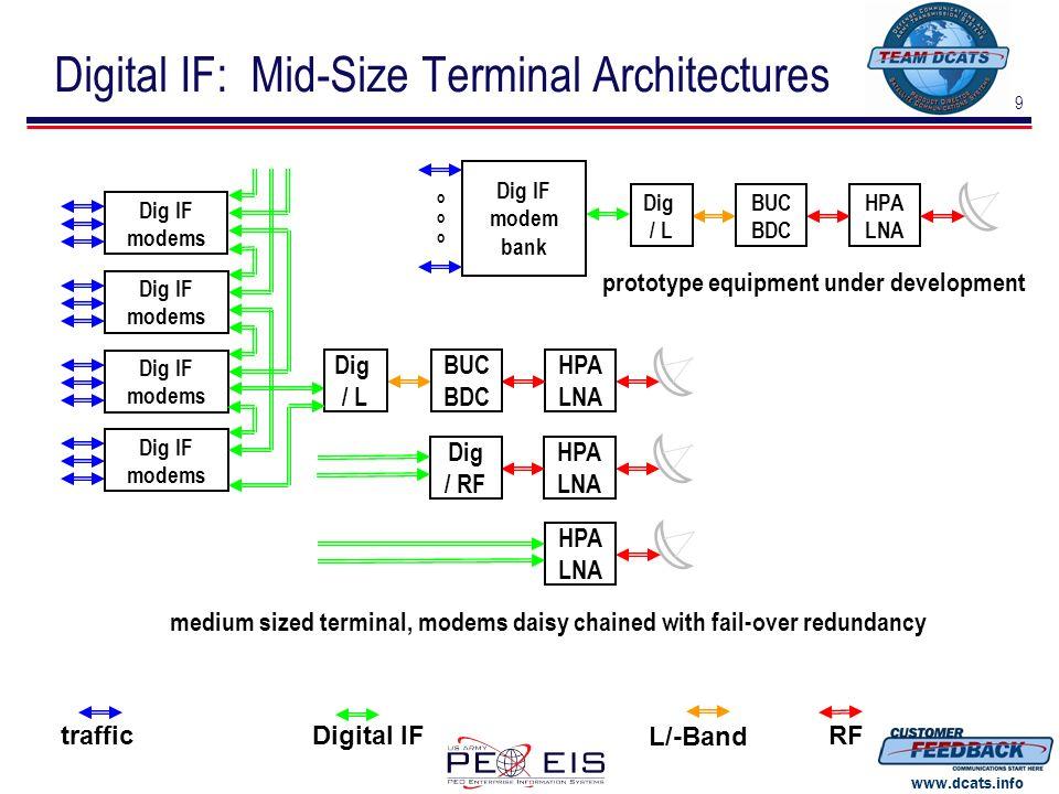 9 www.dcats.info traffic L/-Band RFDigital IF Dig IF modem bank HPA LNA BUC BDC Dig / L oooooo prototype equipment under development Digital IF: Mid-S