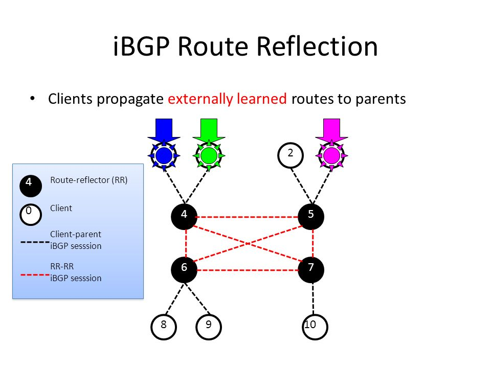 iBGP Route Reflection Clients propagate externally learned routes to parents 01 23 8910 45 67 Client-parent iBGP sesssion RR-RR iBGP sesssion 4 Route-reflector (RR) 0 Client