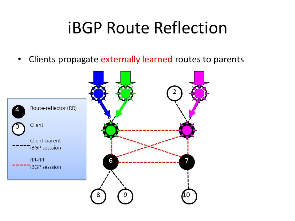 01 23 8910 45 67 iBGP Route Reflection Clients propagate externally learned routes to parents Client-parent iBGP sesssion RR-RR iBGP sesssion 4 Route-reflector (RR) 0 Client