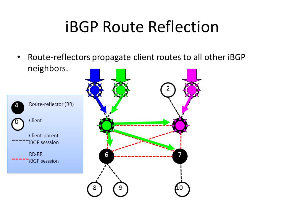 01 23 8910 45 67 iBGP Route Reflection Route-reflectors propagate client routes to all other iBGP neighbors.