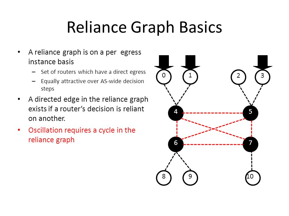 Reliance Graph Basics A reliance graph is on a per egress instance basis – Set of routers which have a direct egress – Equally attractive over AS-wide decision steps A directed edge in the reliance graph exists if a routers decision is reliant on another.