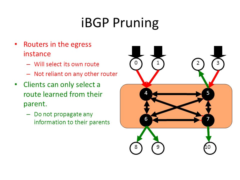iBGP Pruning Routers in the egress instance – Will select its own route – Not reliant on any other router Clients can only select a route learned from their parent.