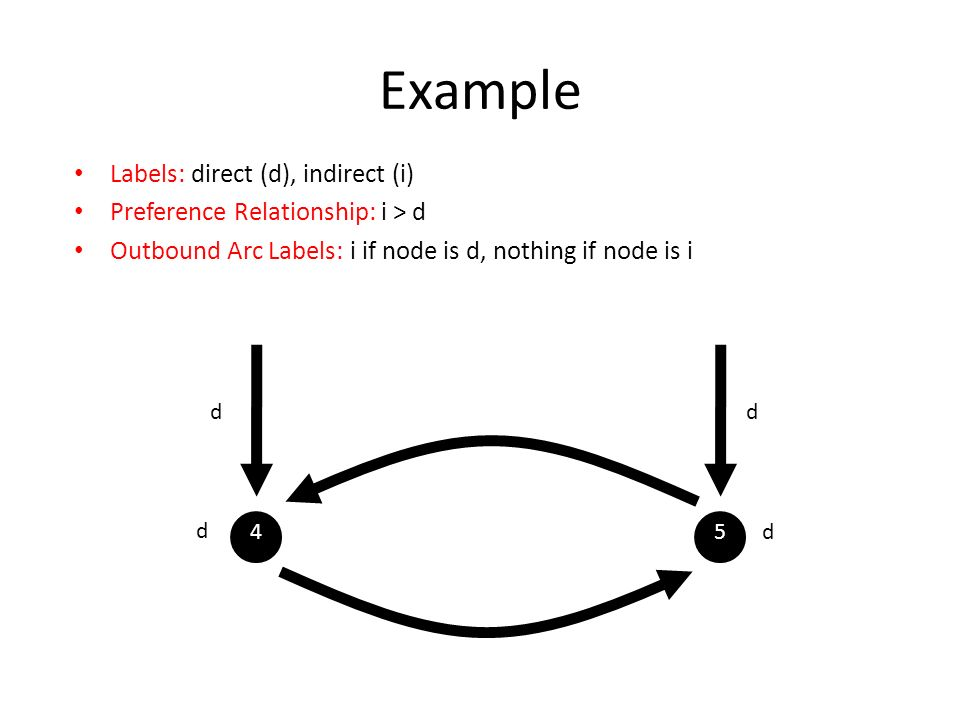 Labels: direct (d), indirect (i) Preference Relationship: i > d Outbound Arc Labels: i if node is d, nothing if node is i Example 45 dd d d