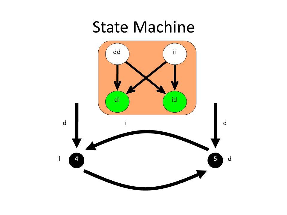 State Machine ddii diid 45 dd i d i