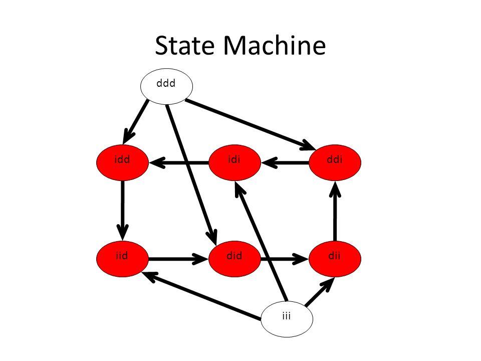 State Machine ddd iii iddddiidi iiddiddii