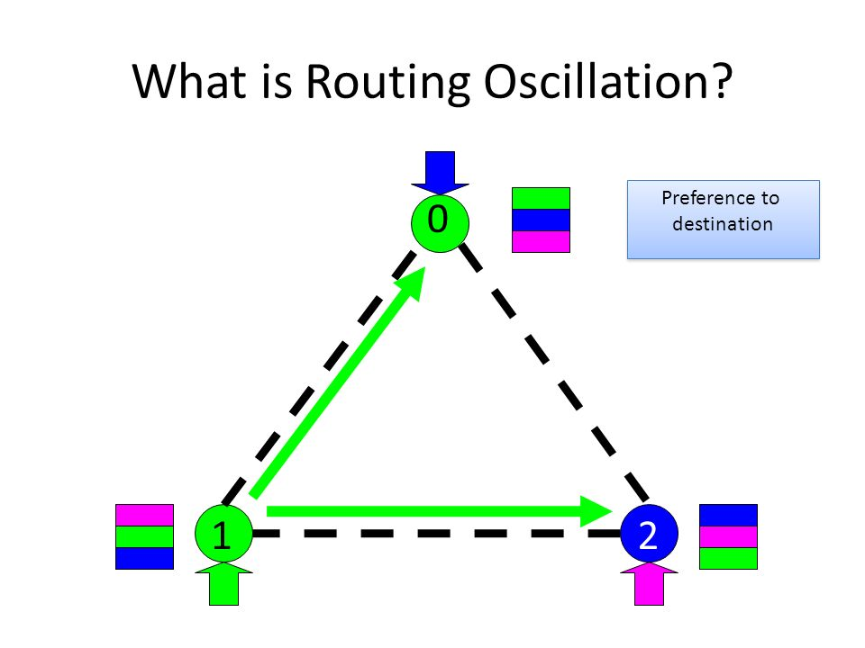 What is Routing Oscillation? Preference to destination Preference to destination 0 12