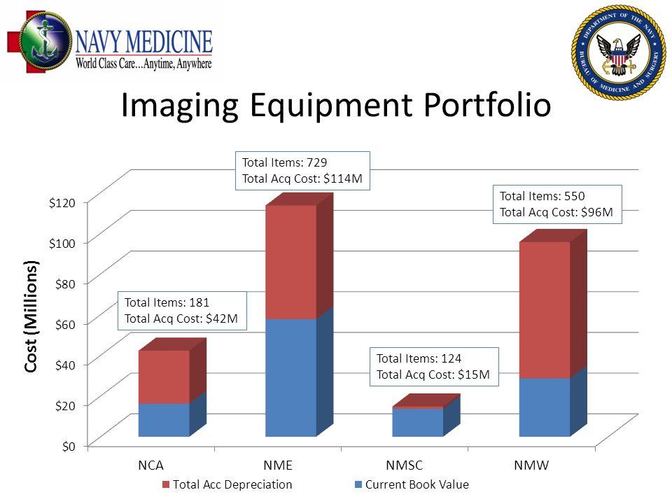 Imaging Equipment Portfolio Total Items: 181 Total Acq Cost: $42M Total Items: 729 Total Acq Cost: $114M Total Items: 124 Total Acq Cost: $15M Total I