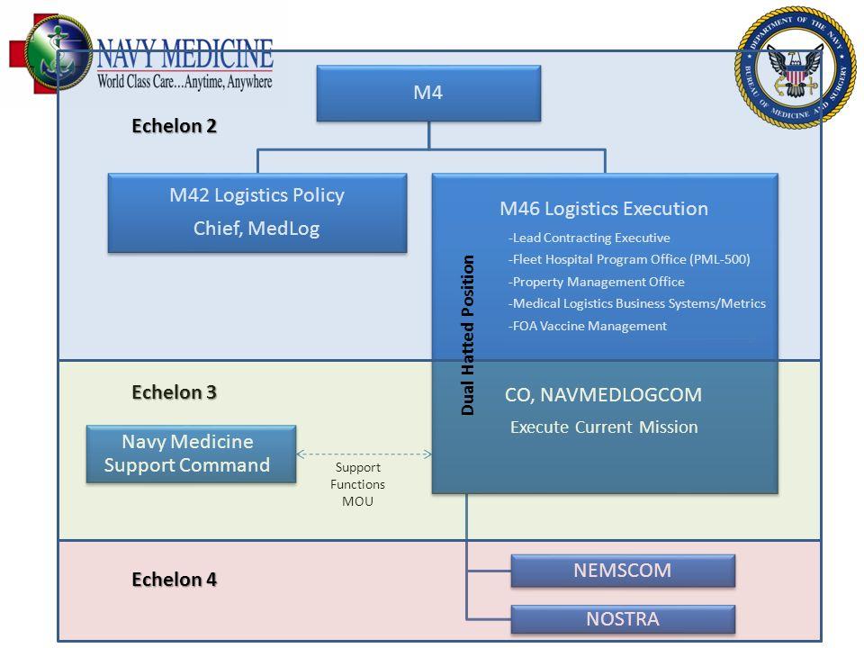 M4 M42 Logistics Policy Chief, MedLog M46 Logistics Execution -Lead Contracting Executive -Fleet Hospital Program Office (PML-500) -Property Managemen