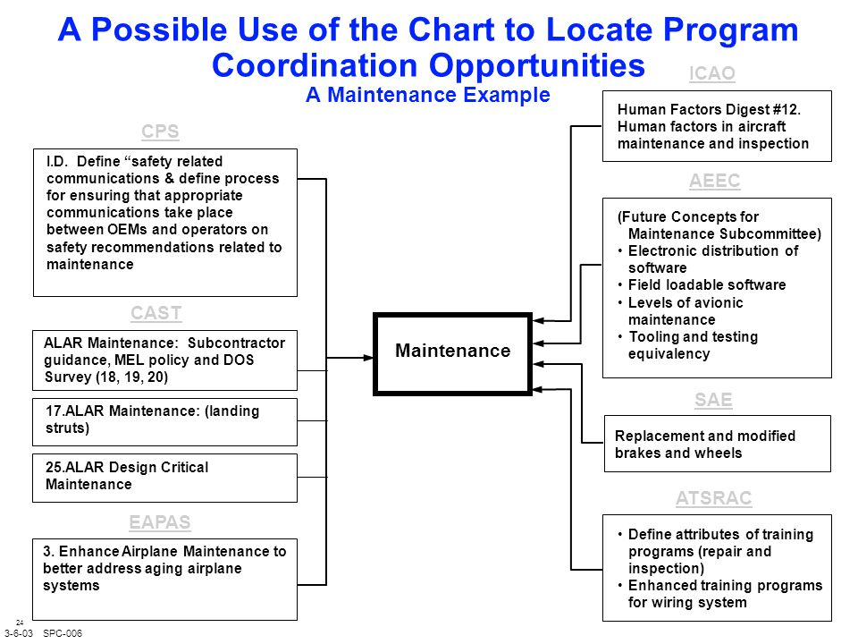 24 A Possible Use of the Chart to Locate Program Coordination Opportunities A Maintenance Example CPS AEEC I.D.
