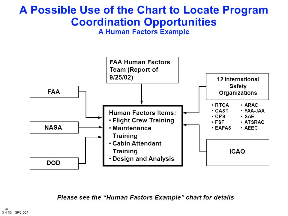 26 A Possible Use of the Chart to Locate Program Coordination Opportunities A Human Factors Example 12 International Safety Organizations ICAO Human Factors Items: Flight Crew Training Maintenance Training Cabin Attendant Training Design and Analysis 3-4-03 SPC-004 FAA NASA FAA Human Factors Team (Report of 9/25/02) DOD RTCA CAST CPS FSF EAPAS ARAC FAA-JAA SAE ATSRAC AEEC Please see the Human Factors Example chart for details