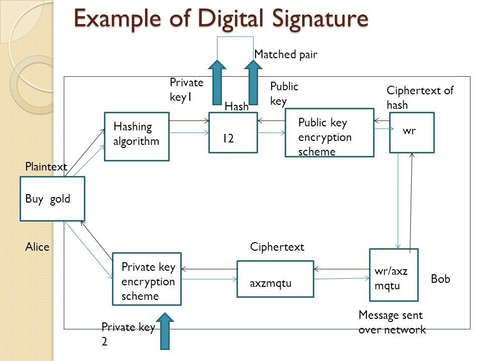 Example of Digital Signature Buy gold Plaintext Hashing algorithm 12 Public key encryption scheme wr Hash Ciphertext of hash Private key encryption scheme Ciphertext axzmqtu Message sent over network wr/axz mqtu Private key1 Public key Matched pair Private key 2 Bob Alice