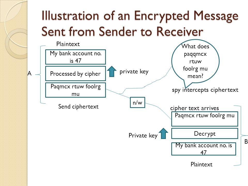 Illustration of an Encrypted Message Sent from Sender to Receiver Plaintext private key spy intercepts ciphertext cipher text arrives Private key My bank account no.