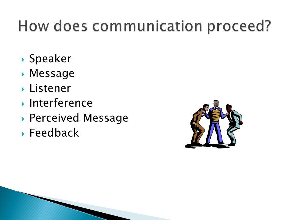 Speaker Message Listener Interference Perceived Message Feedback