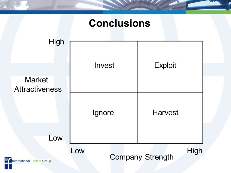 Market Attractiveness High Low Company Strength LowHigh ExploitInvest IgnoreHarvest Conclusions