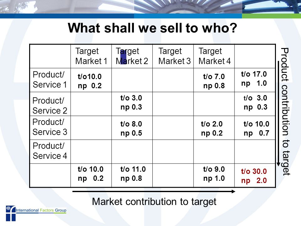 Product/ Service 1 Product/ Service 2 Product/ Service 3 Product/ Service 4 Target Market 1 Target Market 2 Target Market 3 Target Market 4 t/o10.0 np 0.2 t/o 3.0 np 0.3 t/o 8.0 np 0.5 t/o 7.0 np 0.8 t/o 2.0 np 0.2 t/o 10.0 np 0.2 t/o 11.0 np 0.8 t/o 9.0 np 1.0 t/o 17.0 np 1.0 t /o 3.0 np 0.3 t/o 10.0 np 0.7 t/o 30.0 np 2.0 What shall we sell to who.