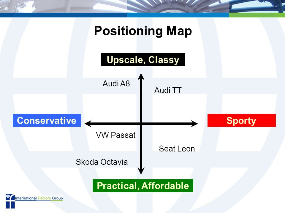 Conservative Sporty Upscale, Classy Practical, Affordable Positioning Map Audi TT VW Passat Seat Leon Skoda Octavia Audi A8