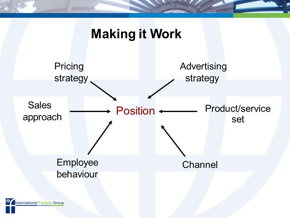 Position Advertising strategy Product/service set Channel Employee behaviour Sales approach Pricing strategy Making it Work