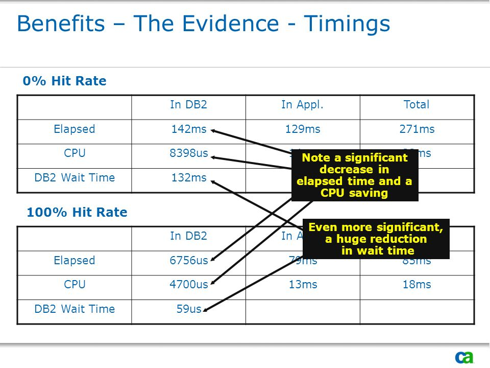 Benefits – The Evidence - Timings In DB2In Appl.Total Elapsed142ms129ms271ms CPU8398us14ms23ms DB2 Wait Time132ms 0% Hit Rate In DB2In Appl.Total Elapsed6756us79ms85ms CPU4700us13ms18ms DB2 Wait Time59us 100% Hit Rate Note a significant decrease in elapsed time and a CPU saving Even more significant, a huge reduction in wait time