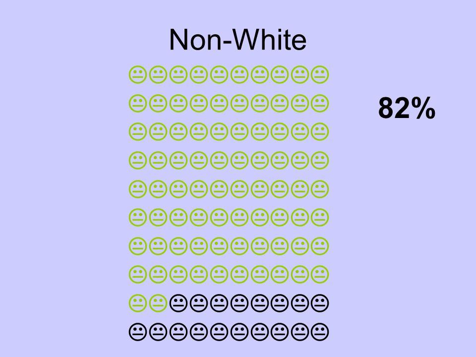 Non-White 82%