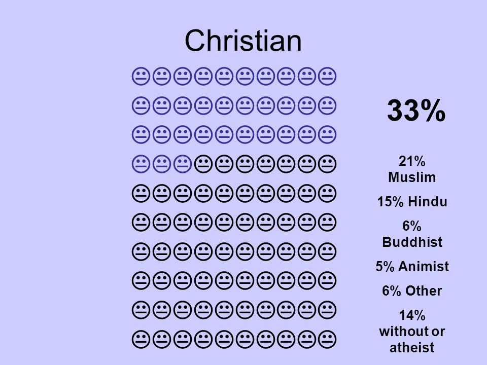Christian 33% 21% Muslim 15% Hindu 6% Buddhist 5% Animist 6% Other 14% without or atheist