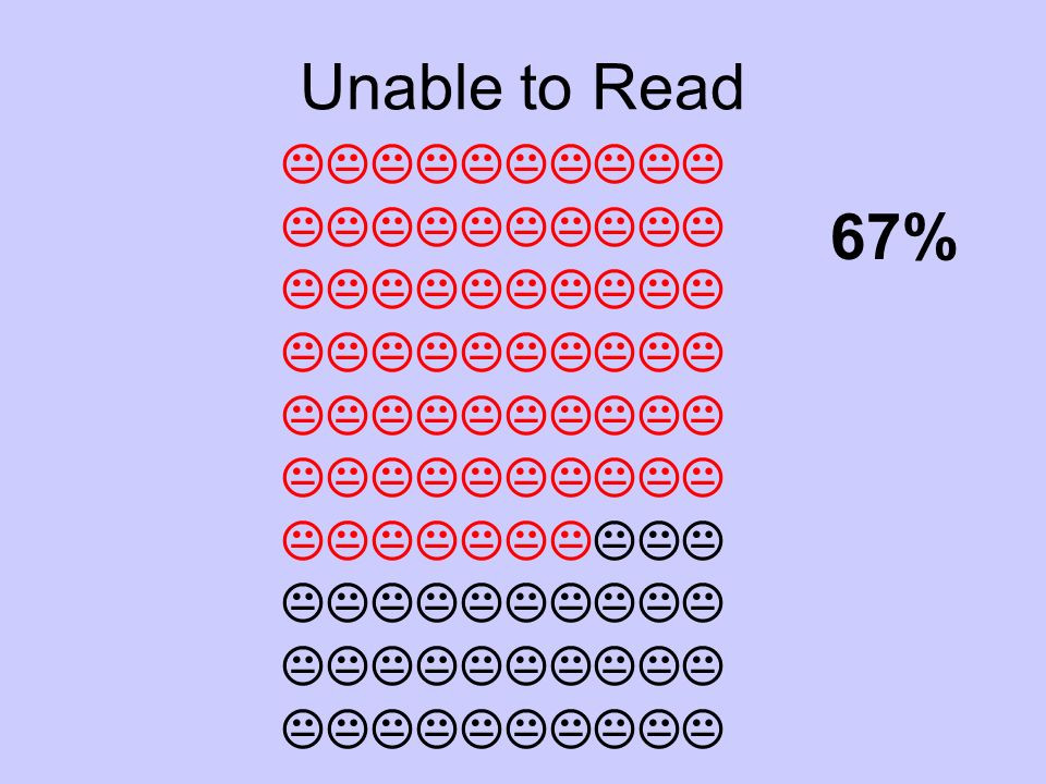 Unable to Read 67%