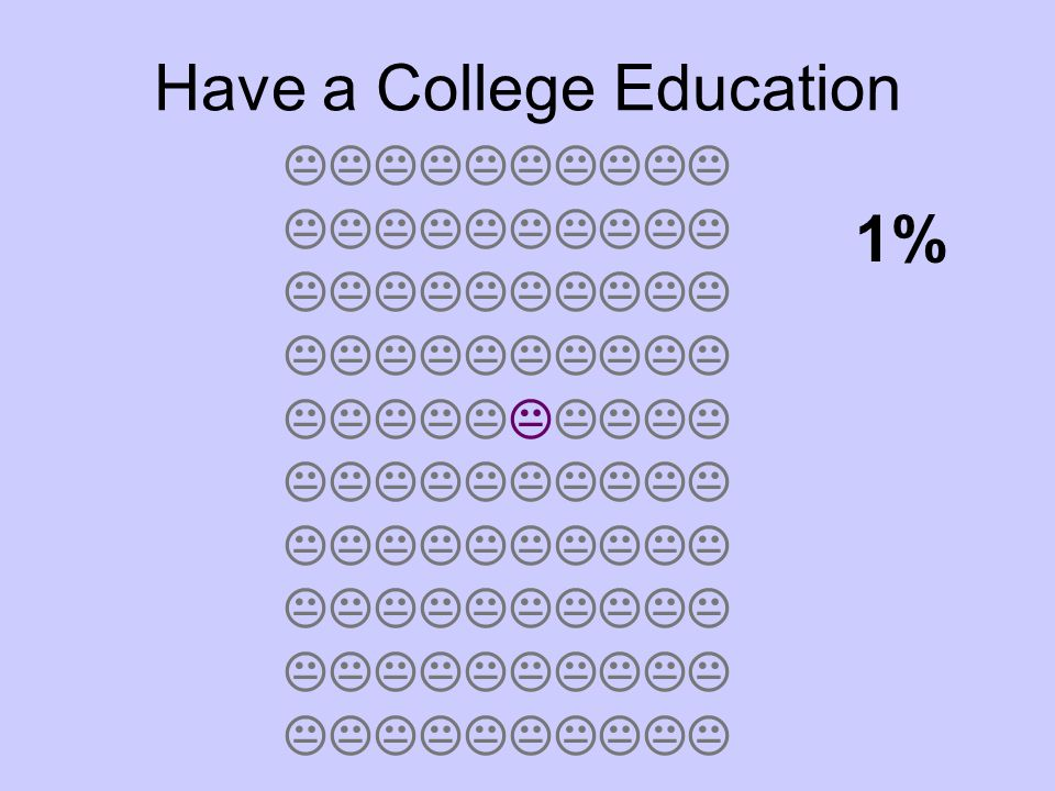 Have a College Education 1%