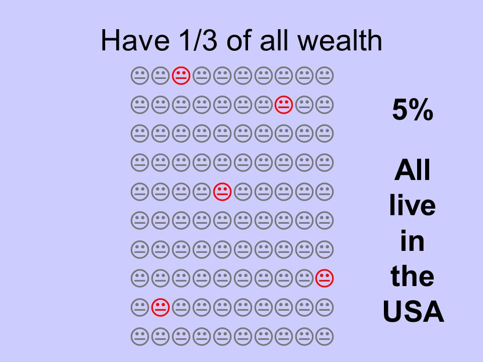 Have 1/3 of all wealth 5% All live in the USA