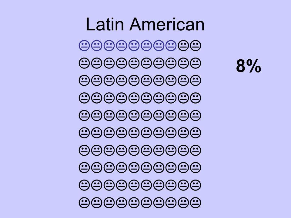 Latin American 8%