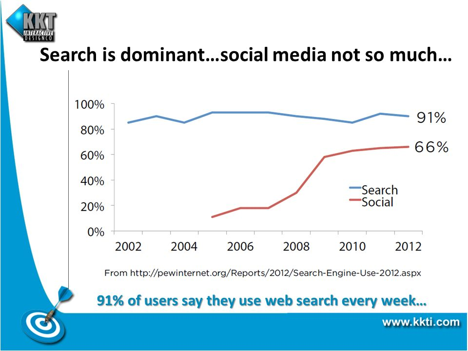 Search is dominant…social media not so much… 91% of users say they use web search every week…