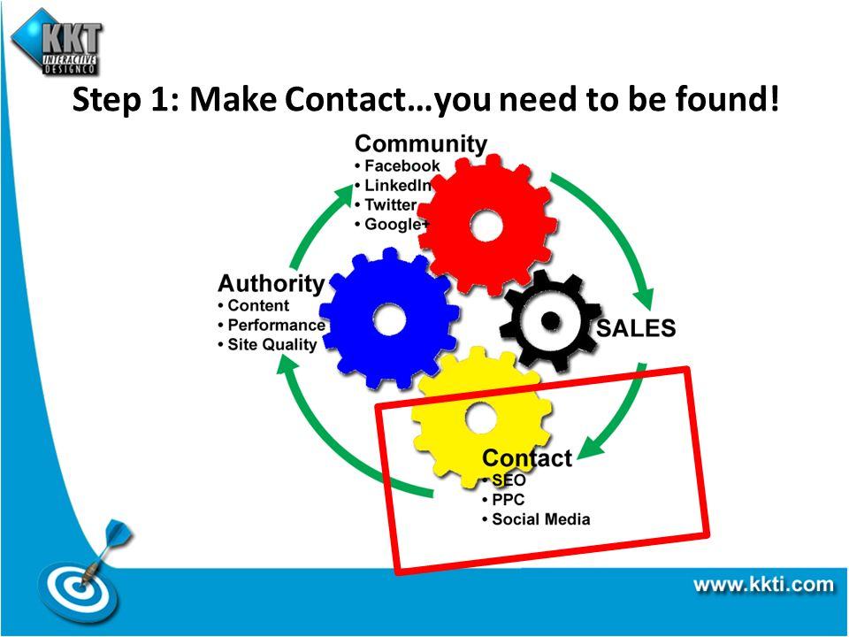Step 1: Make Contact…you need to be found!