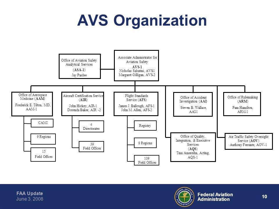 FAA Update 10 Federal Aviation Administration June 3, 2008 AVS Organization Associate Administrator for Aviation Safety AVS-1 Nicholas Sabatini, AVS-1 Margaret Gilligan, AVS-2 Flight Standards Service (AFS) James J.