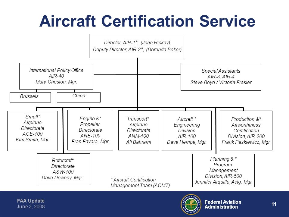 FAA Update 11 Federal Aviation Administration June 3, 2008 Aircraft Certification Service International Policy Office AIR-40 Mary Cheston, Mgr.
