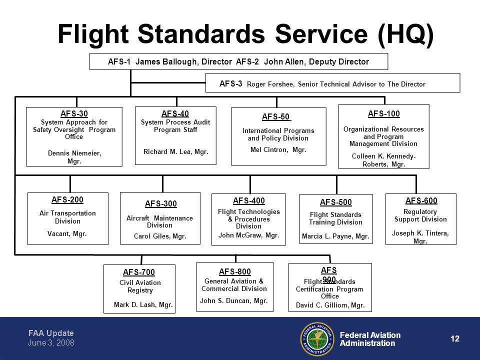 FAA Update 12 Federal Aviation Administration June 3, 2008 Flight Standards Service (HQ) AFS-40 System Process Audit Program Staff Richard M.