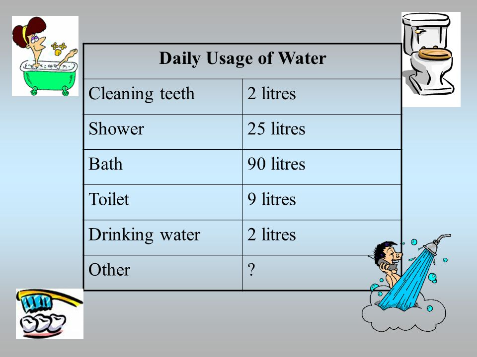 Daily Usage of Water Cleaning teeth2 litres Shower25 litres Bath90 litres Toilet9 litres Drinking water2 litres Other