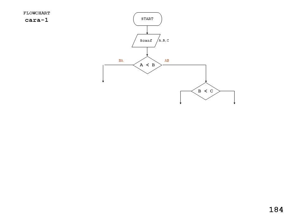 FLOWCHART cara-1 START Scanf A,B,C A < B B < C ABBA 184
