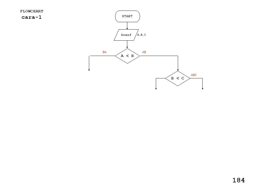 FLOWCHART cara-1 START Scanf A,B,C A < B B < C ABBA ABC 184