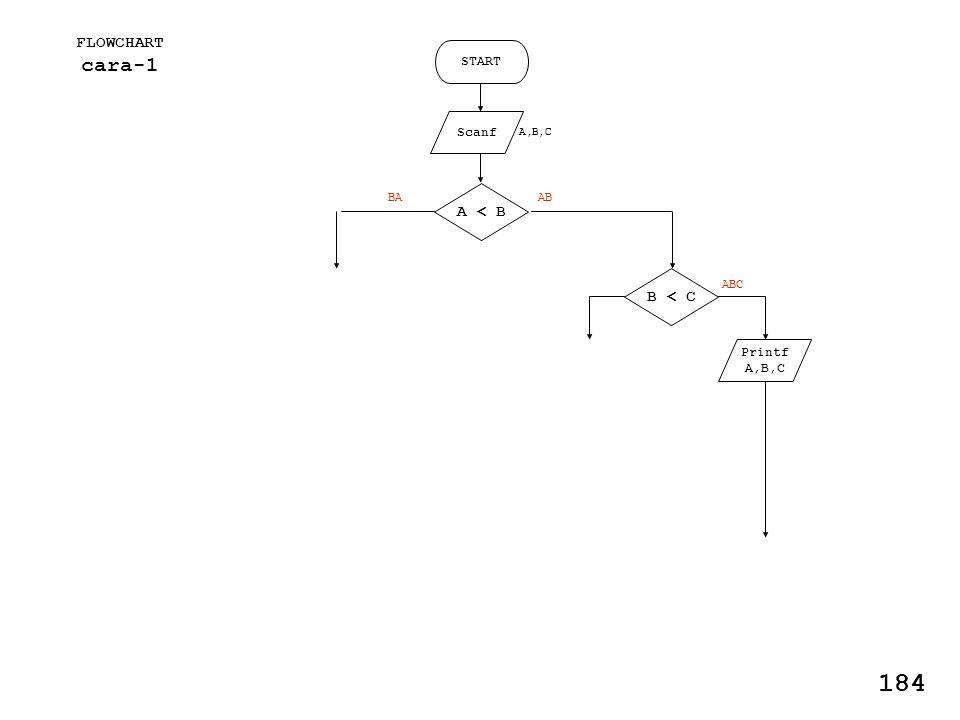 FLOWCHART cara-1 START Scanf Printf A,B,C A < B B < C AB ABC BA 184