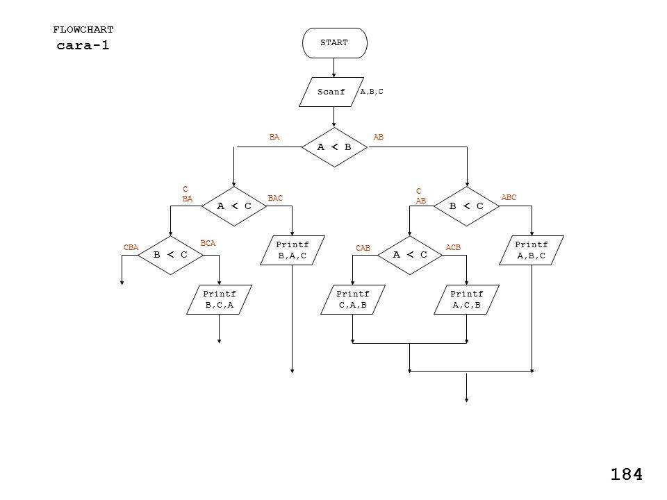 FLOWCHART cara-1 START Scanf Printf A,B,C Printf A,C,B A < B B < C A < C Printf C,A,B AB ABC C AB ACB CAB Printf B,A,C Printf B,C,A A < C B < C BAC C BA BCA CBA BA 184