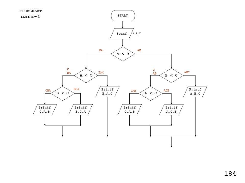 FLOWCHART cara-1 START Scanf Printf A,B,C Printf A,C,B A < B B < C A < C Printf C,A,B AB ABC C AB ACB CAB Printf B,A,C Printf B,C,A A < C B < C Printf C,A,B BAC C BA BCA CBA BA 184