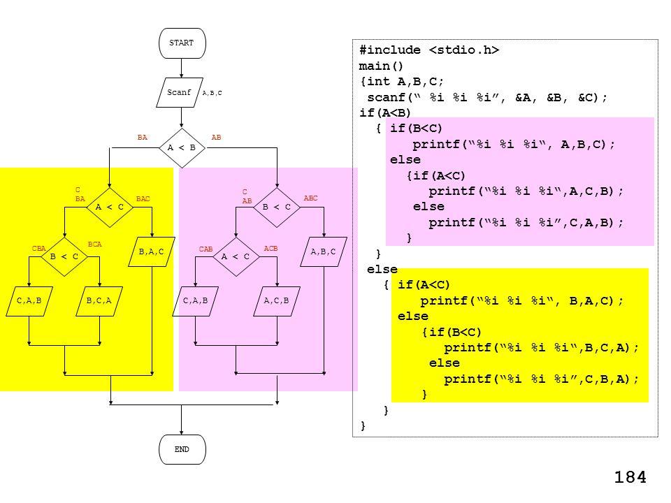 START Scanf A,B,C END A,B,C A,C,B A < B B < C A < C C,A,B AB ABC C AB ACB CAB B,A,C B,C,A A < C B < C C,A,B BAC C BA BCA CBA BA #include main() {int A,B,C; scanf( %i %i %i, &A, &B, &C); if(A<B) { if(B<C) printf(%i %i %i, A,B,C); else {if(A<C) printf(%i %i %i,A,C,B); else printf(%i %i %i,C,A,B); } else { if(A<C) printf(%i %i %i, B,A,C); else {if(B<C) printf(%i %i %i,B,C,A); else printf(%i %i %i,C,B,A); } 184