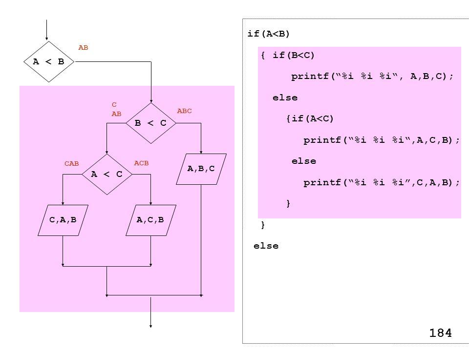 A,B,C A,C,B A < B B < C A < C C,A,B AB ABC C AB ACB CAB if(A<B) { if(B<C) printf(%i %i %i, A,B,C); else {if(A<C) printf(%i %i %i,A,C,B); else printf(%i %i %i,C,A,B); } else 184