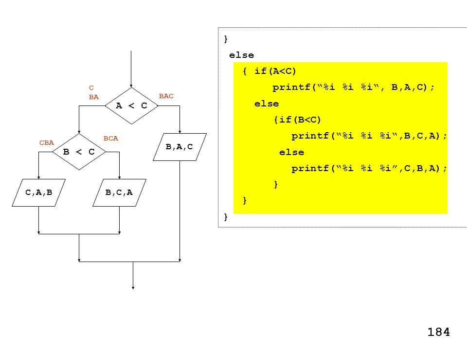 B,A,C B,C,A A < C B < C C,A,B BAC C BA BCA CBA } else { if(A<C) printf(%i %i %i, B,A,C); else {if(B<C) printf(%i %i %i,B,C,A); else printf(%i %i %i,C,B,A); } 184