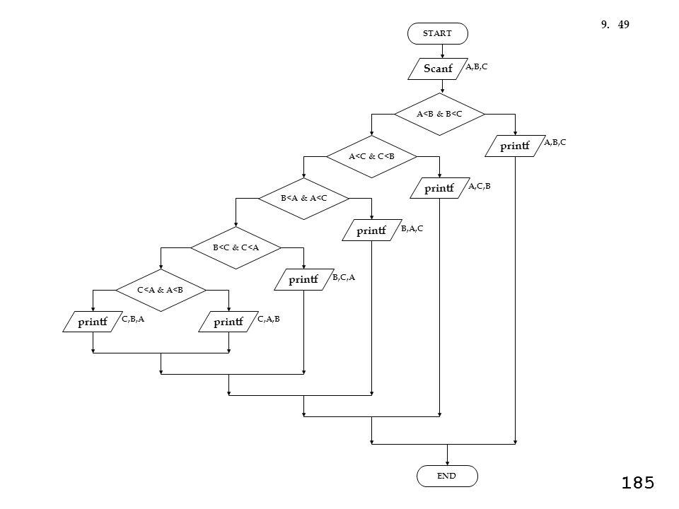 START Scanf printf END A,B,C printf A<B & B<C A,B,C printf C,A,B A,C,B printf B,A,C printf C,B,A B,C,A A<C & C<B B<A & A<C B<C & C<A C<A & A<B 499.
